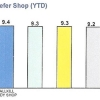 Refer Shop (YTD)