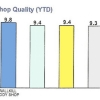 Shop Quality (YTD)
