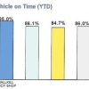 Vehicle on Time (YTD)