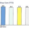 Shop Care (YTD)